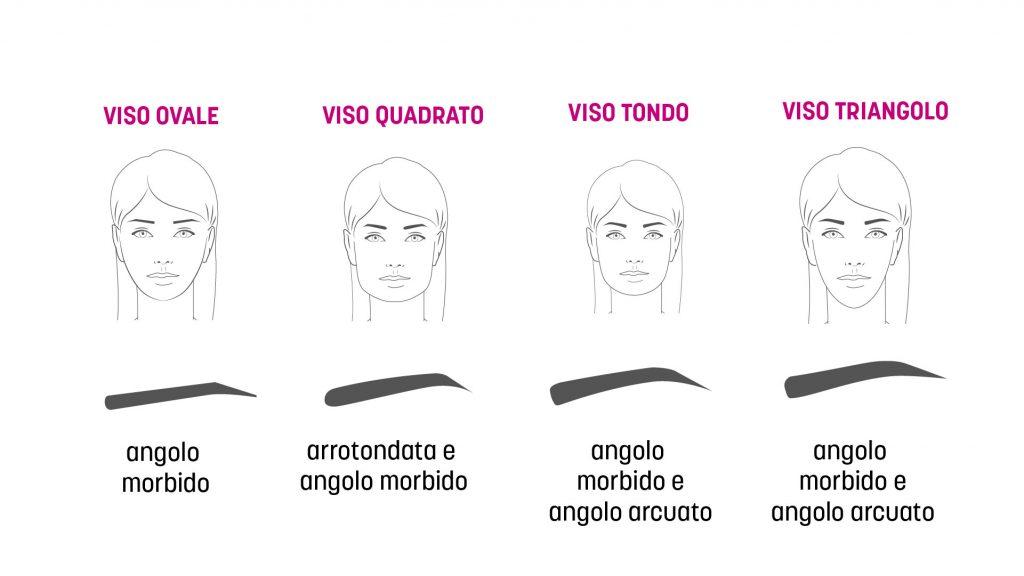 Forme viso sopracciglia